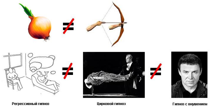 Разные виды гипноза: эстрадный, эриксоновский, регрессивный, МЕТАИССКРА. В чем разница?