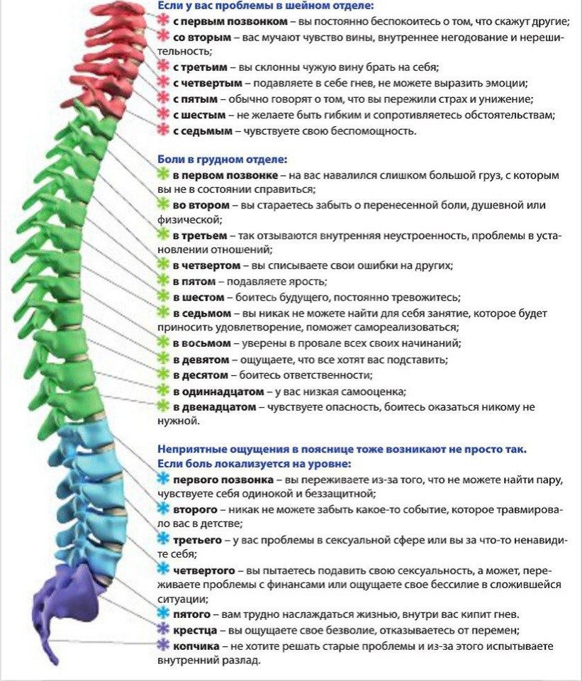Психосоматика болезней тела как намек на проблемы мыслей